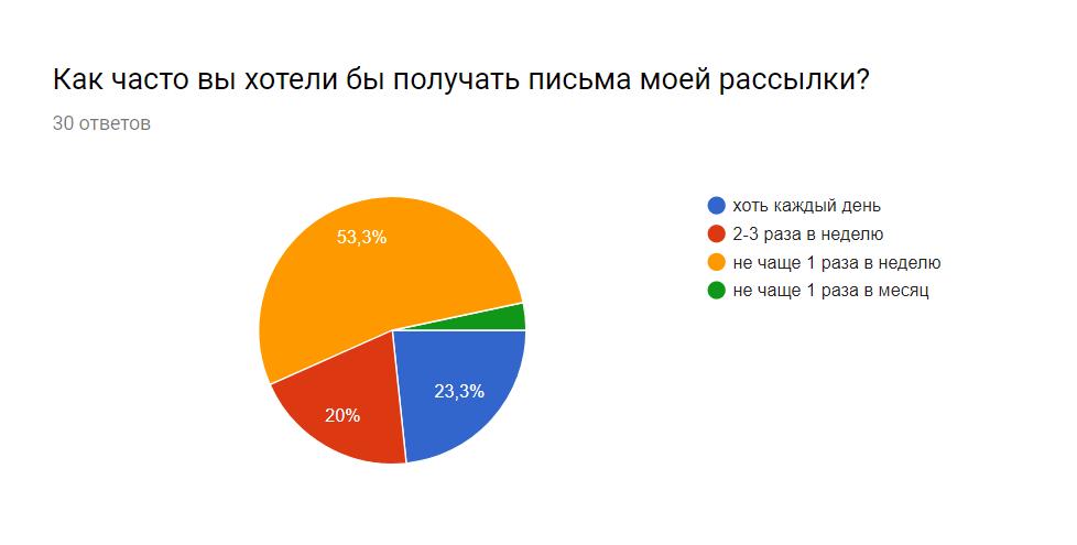 Данные опроса подписчиков