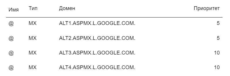 Приоритет MX-записей