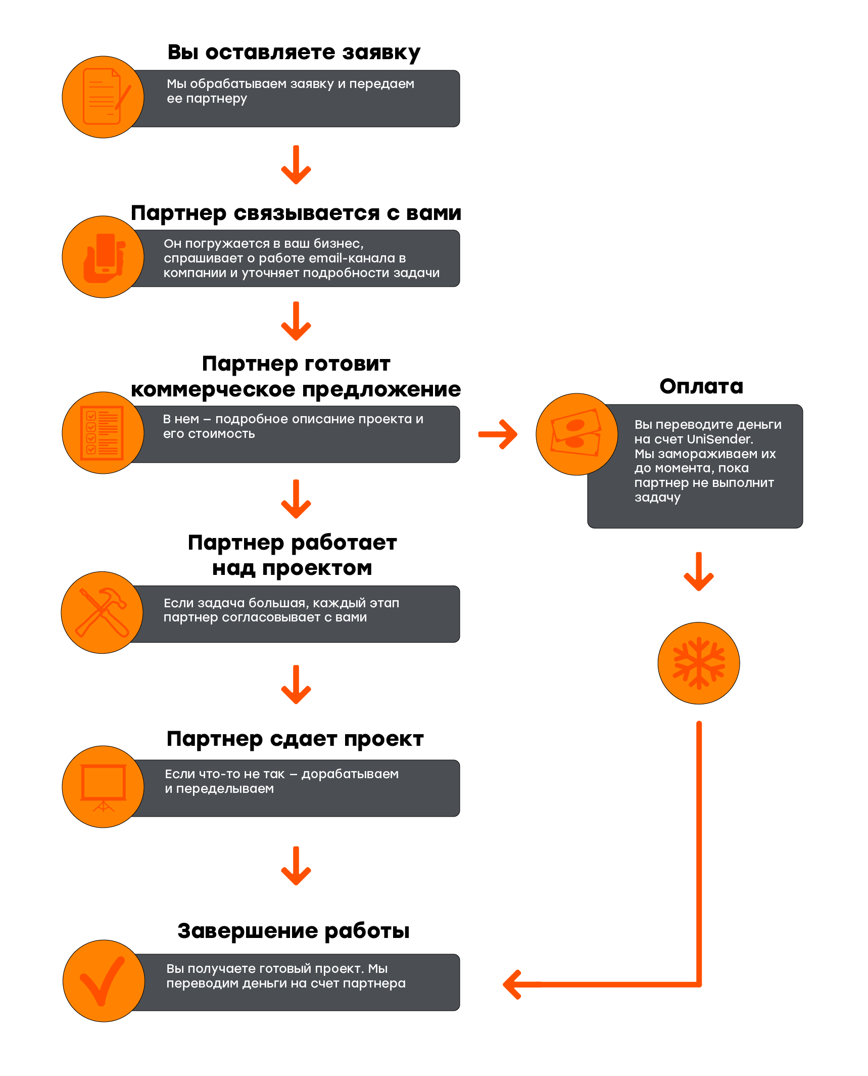 Схема услуг