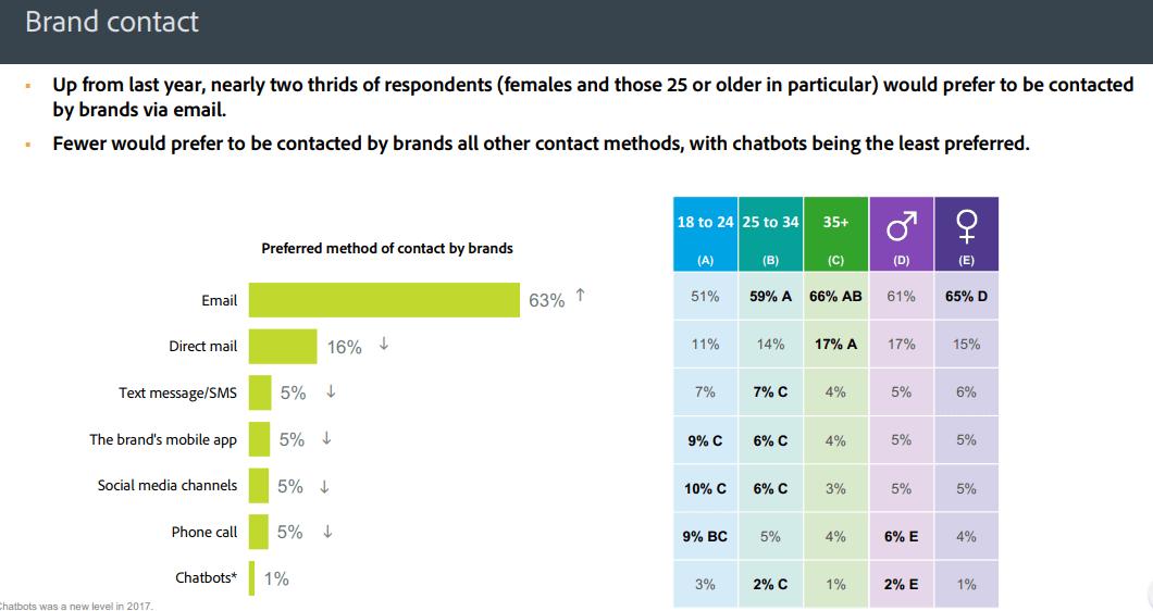 Исследование Adobe о каналах связи брендов и их клиентов