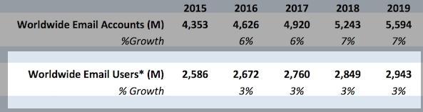 Рост аудитории email-канала