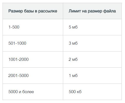 Лимиты на размер вложенных файлов