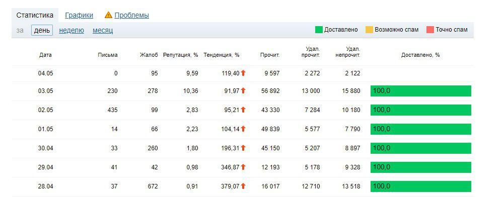 Статистика в постмастере Mail.ru