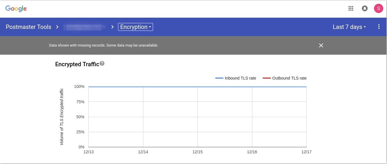 Доля зашифрованного трафика за 7 дней