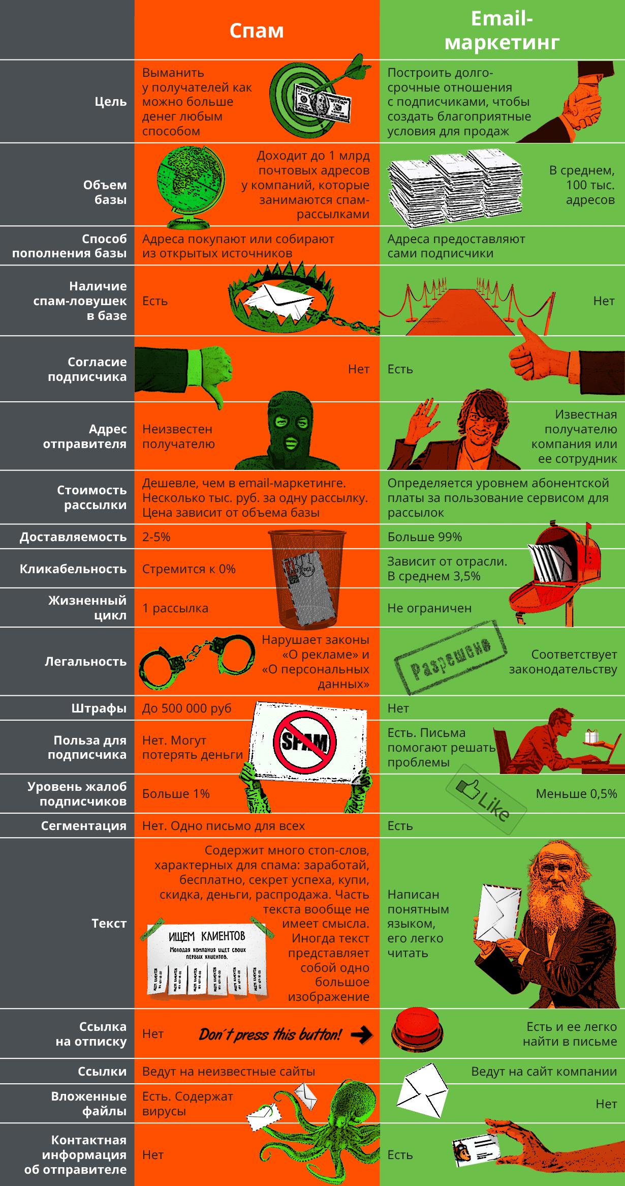 Инфографика. Email-маркетинг против спама