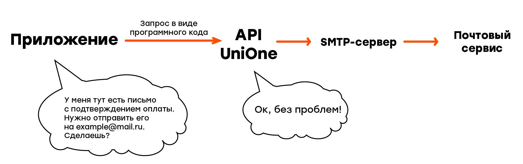 Как работает API