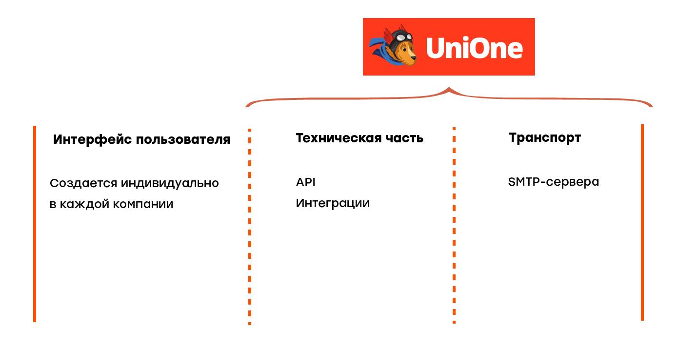 Как работает UniOne