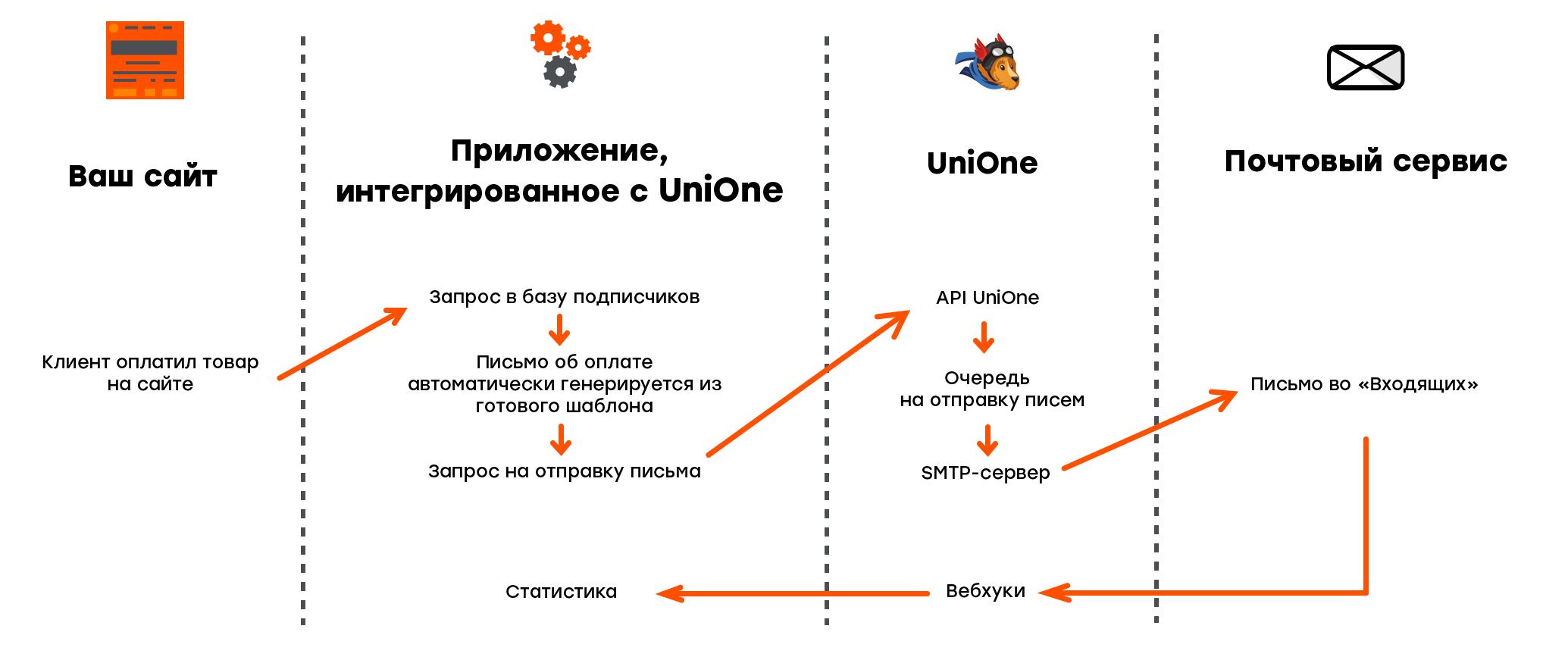 Принцип работы сервиса для транзакционных рассылок UniOne