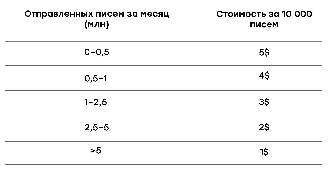 Тарифы UniOne