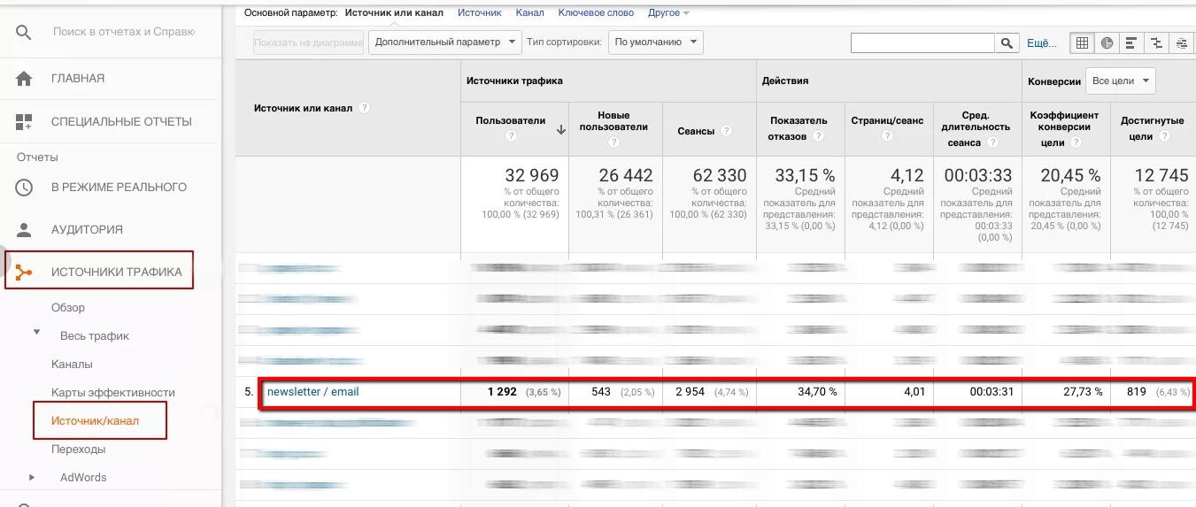 Конверсия в Google Analytics