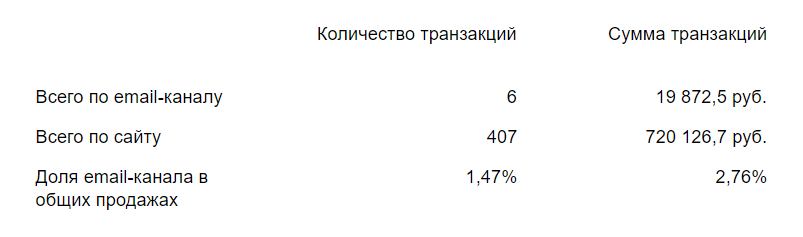 Результаты рассылок
