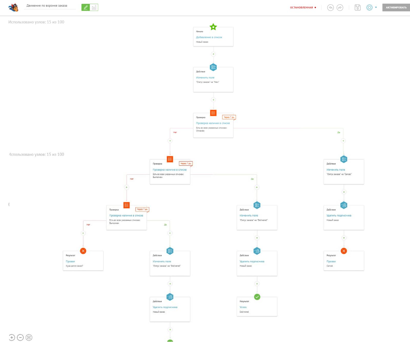 Сценарий автоматизации воронки заказов интернет-магазина Стельки.ру в UniSender