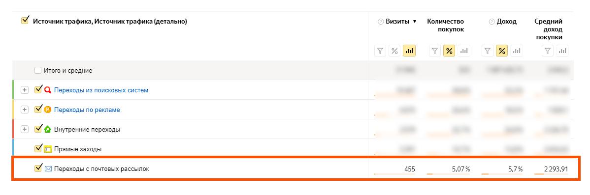 Доля email-маркетинга среди других каналов