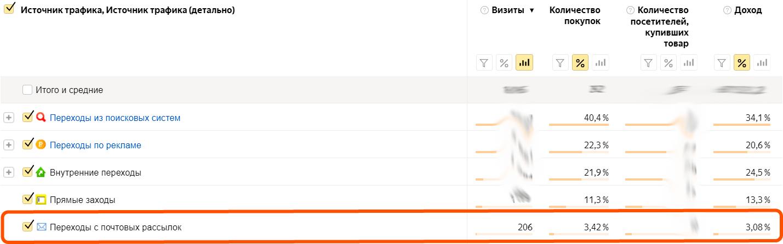 Доля email-канала в продажах