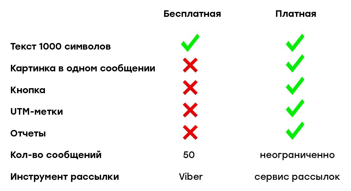 Сравнение бесплатной и платной рассылки в Viber