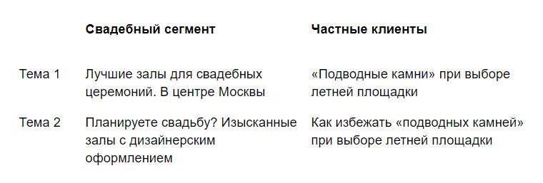 Примеры тем