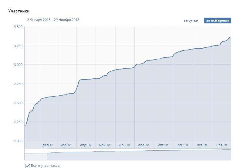 Рост аудитории Вконтакте