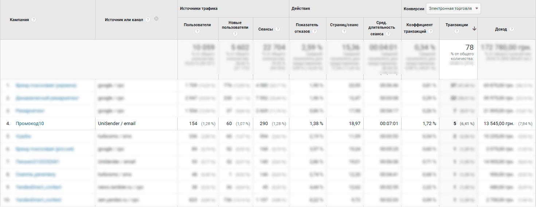Статистика рассылки