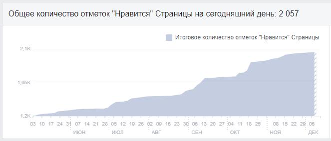 Количество реакций на странице в Facebook