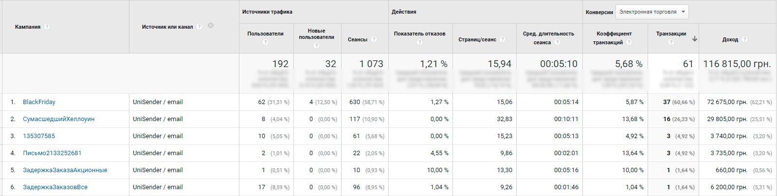 Статистика за декабрь