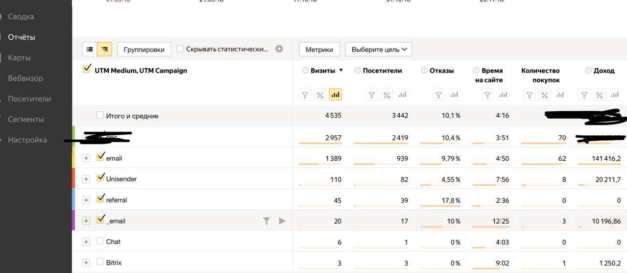 Если посчитать все транзакции, которые привязаны к email, получится 171 000 руб.