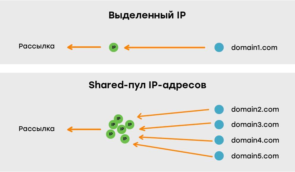 shared-пулы ip