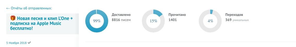 Статистика контентных писем