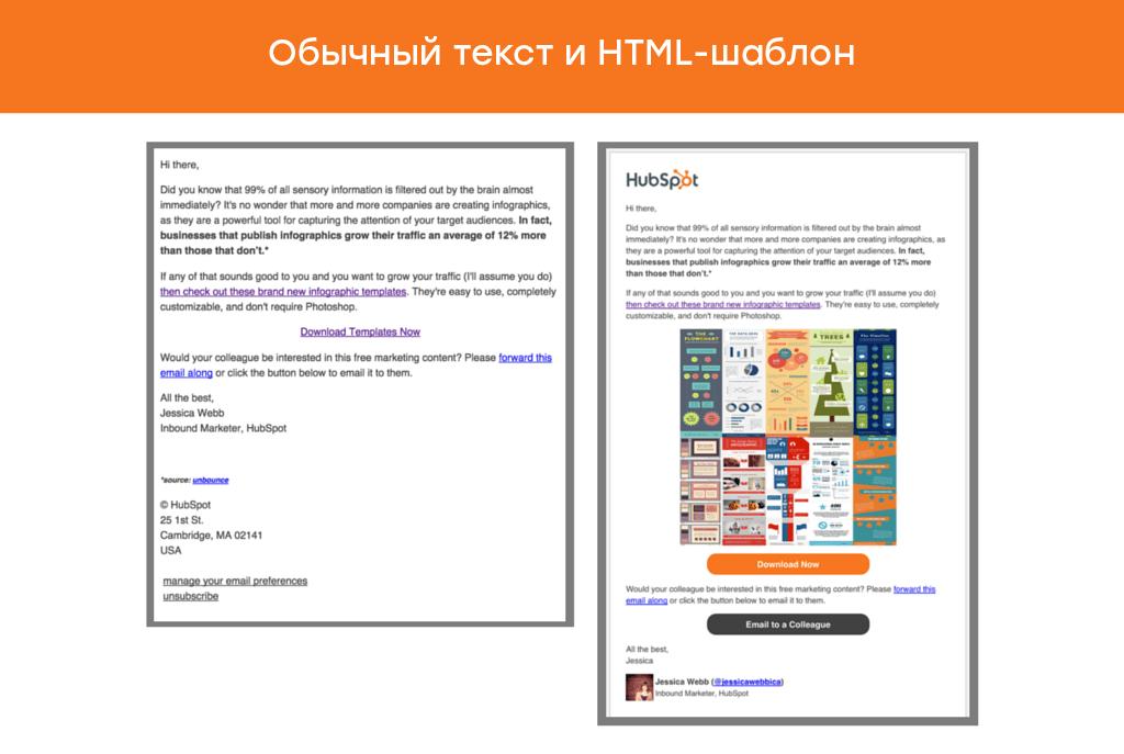 Исследование Hubspot. HTML-шаблон открыли на 25% меньше подписчиков