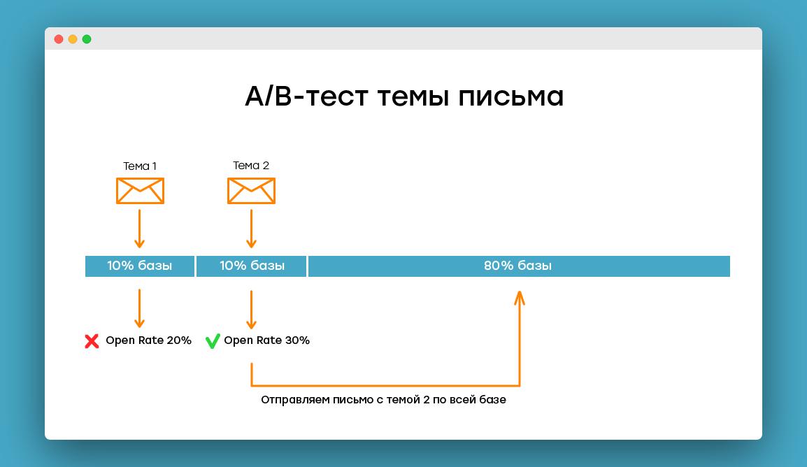 как провести a/b-тест темы