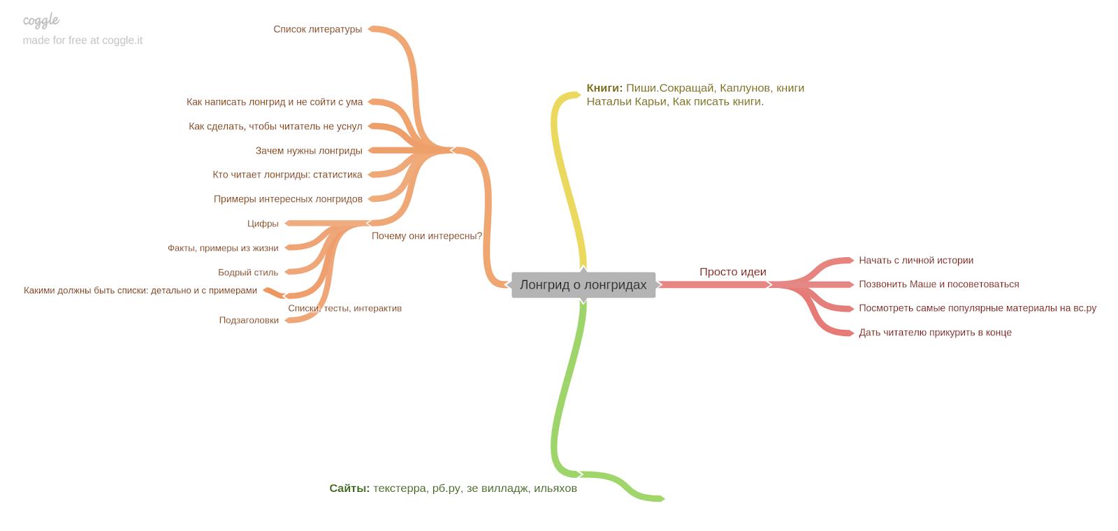 идеи для статьи