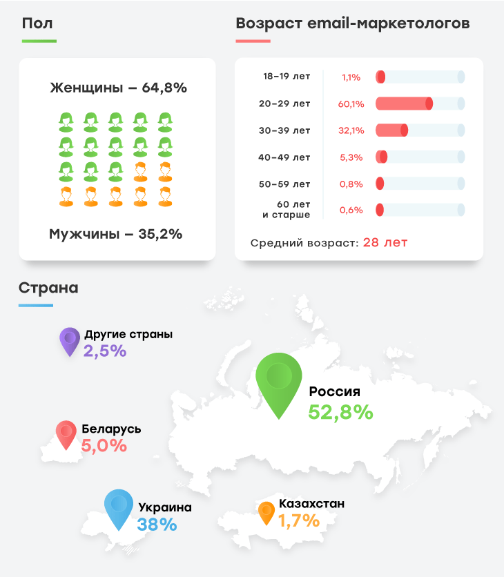 рейтинг зарплат email-маркетологов