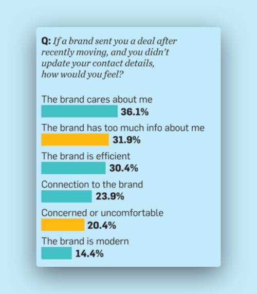 Как пользователи воспринимают запрос об обновлении контактов со стороны брендов