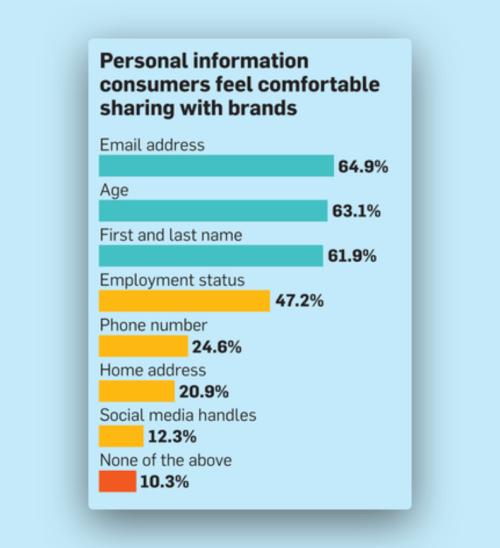 Какой информацией вам удобно делиться с брендом.