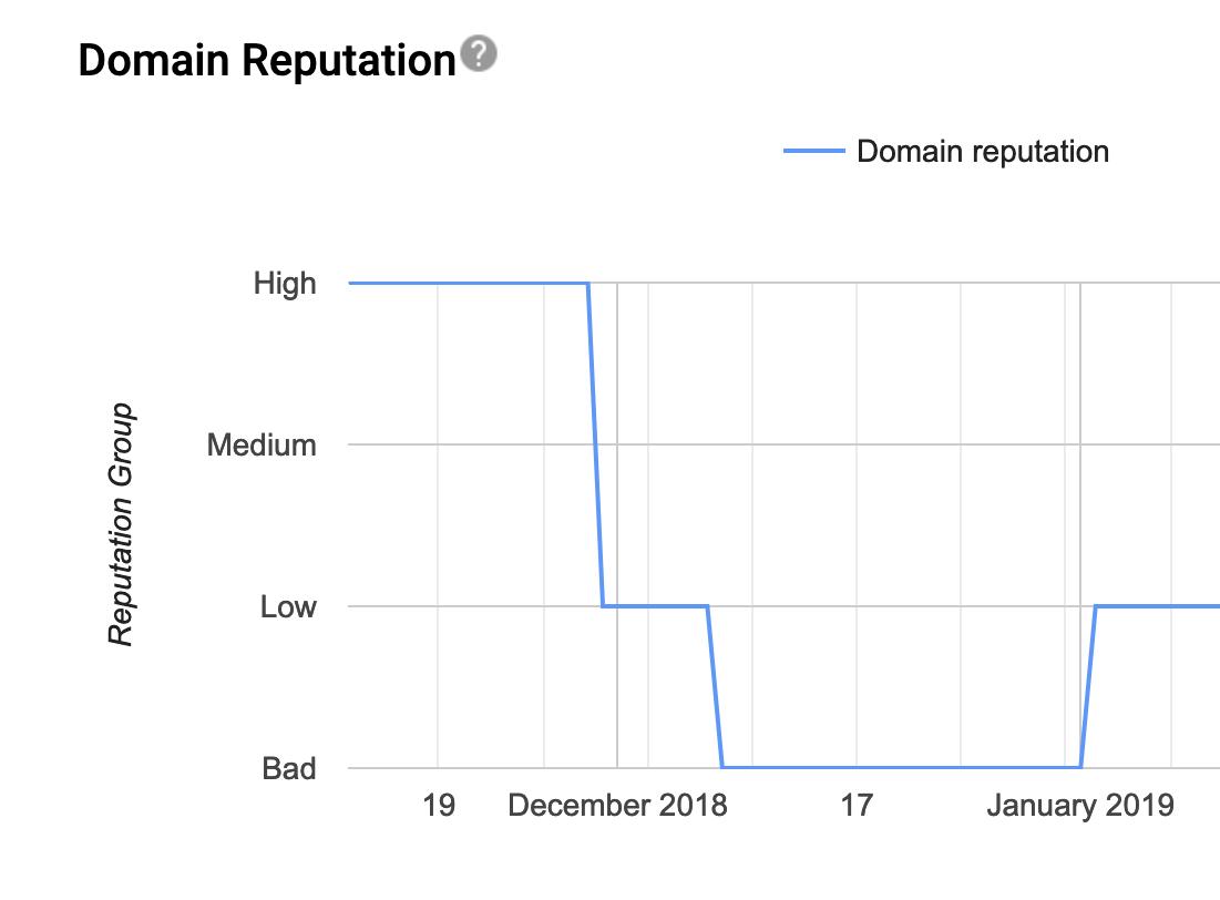 репутация домена в постмастере Gmail