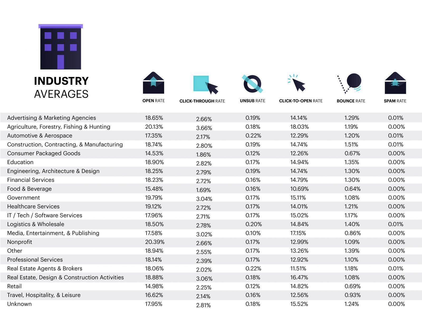 Средние данные по отраслям
