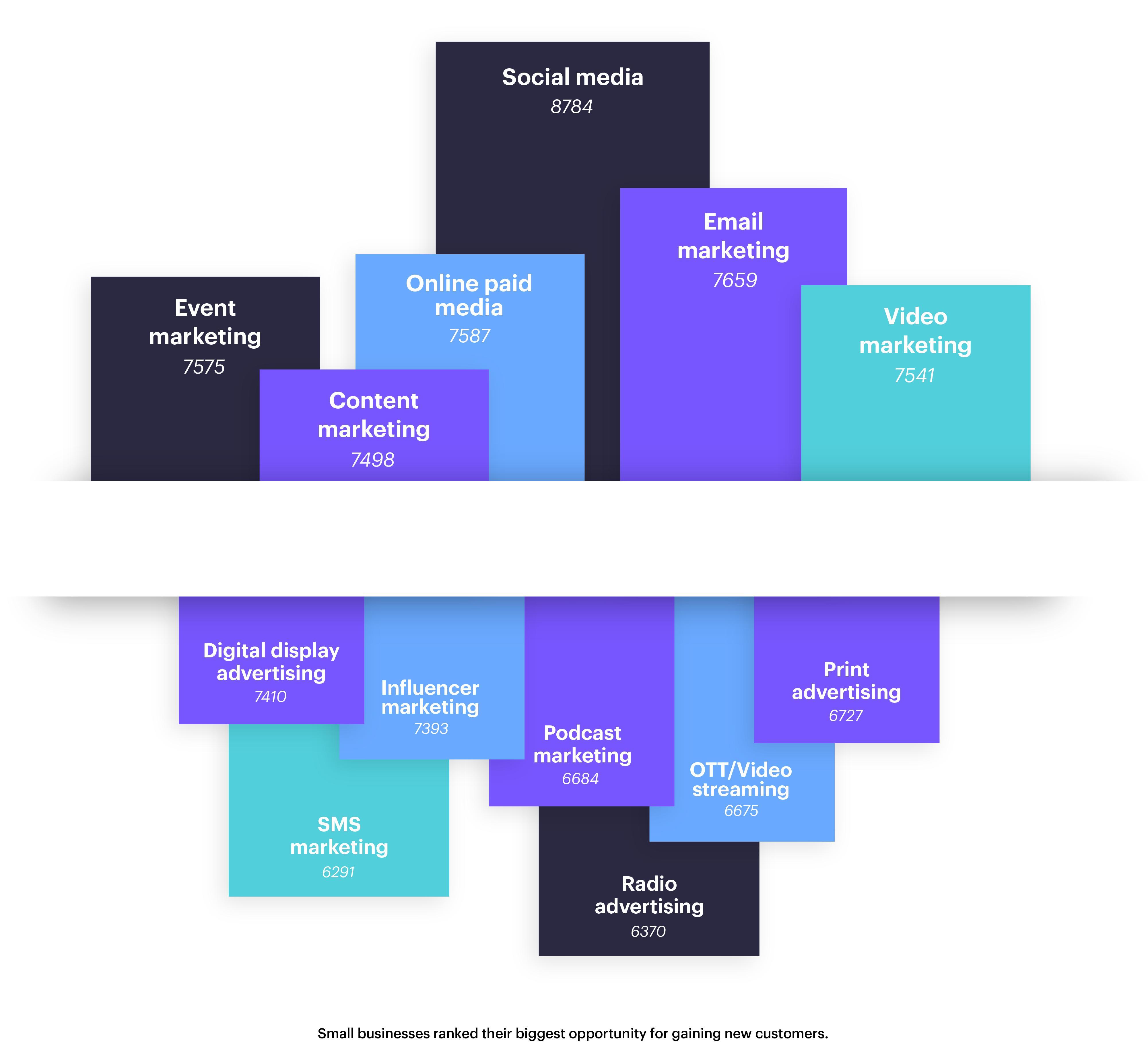 Email — самый популярный канал общения среднего ималого бизнеса склиентами 2