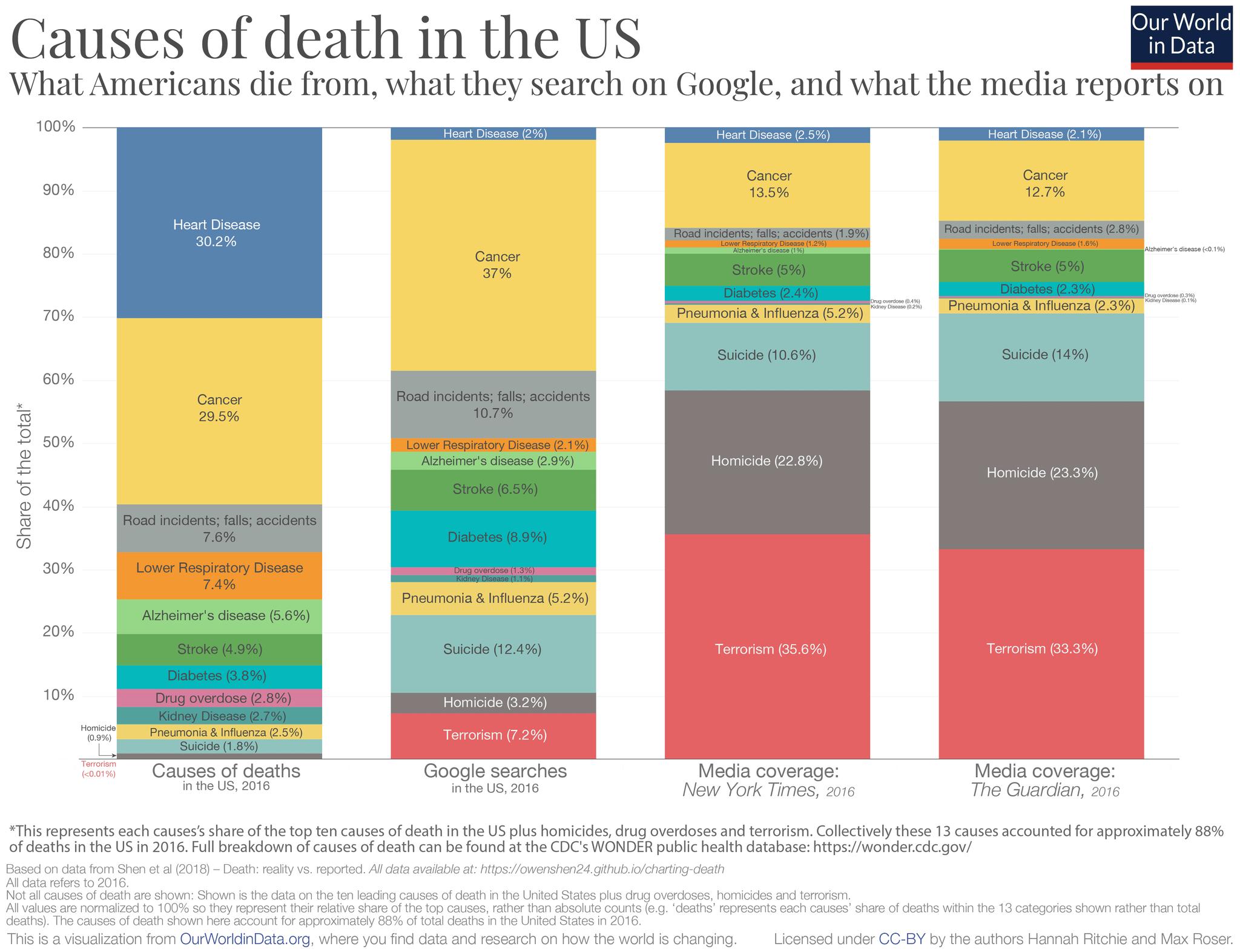 Полная версия инфографики: статистика смертей, запросы в Google, темы газет