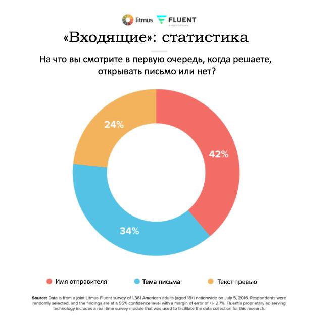 42% подписчиков в первую очередь обращают внимание на имя отправителя
