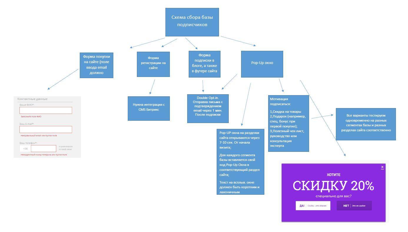 схема сбора базы подписчиков
