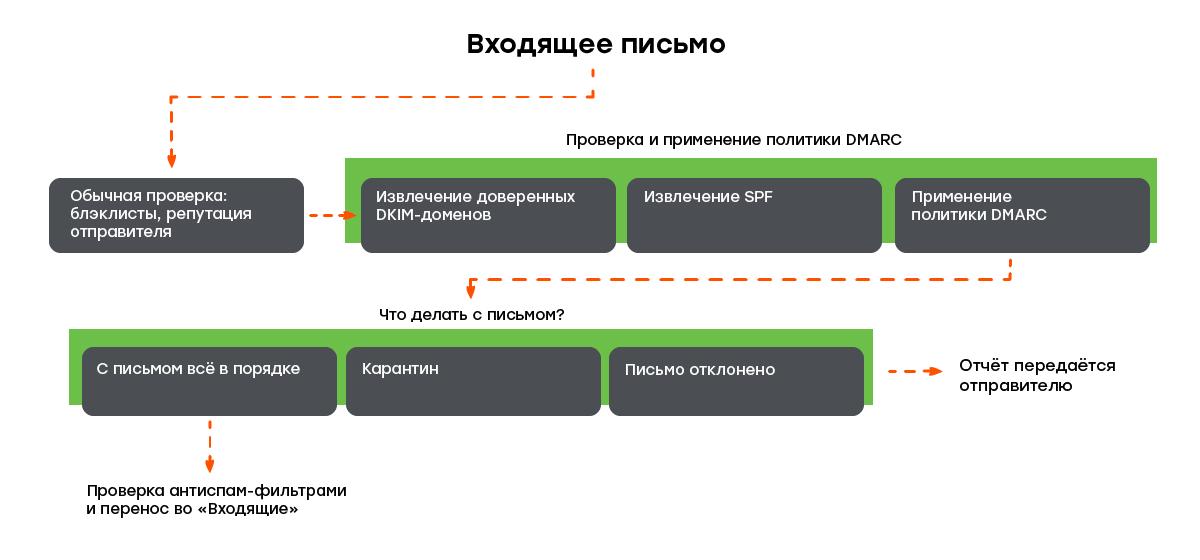 Как работает политика DMARC
