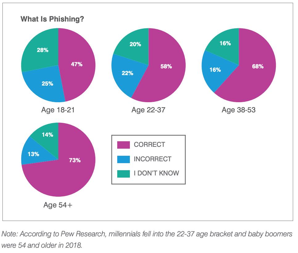 На схеме результаты опроса «Что такое фишинг» среди людей разного возраста.