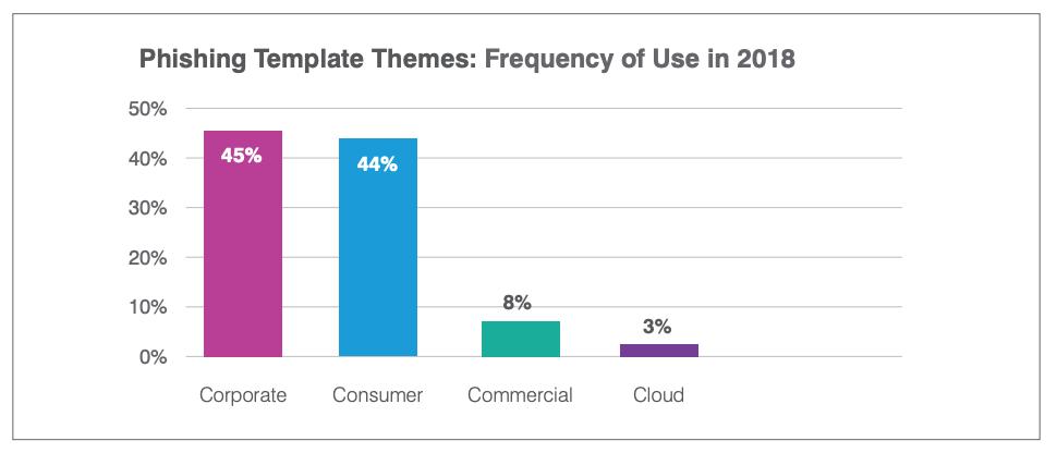 В 2018 году самыми популярными были корпоративные и транзакционные фишинговые письма.