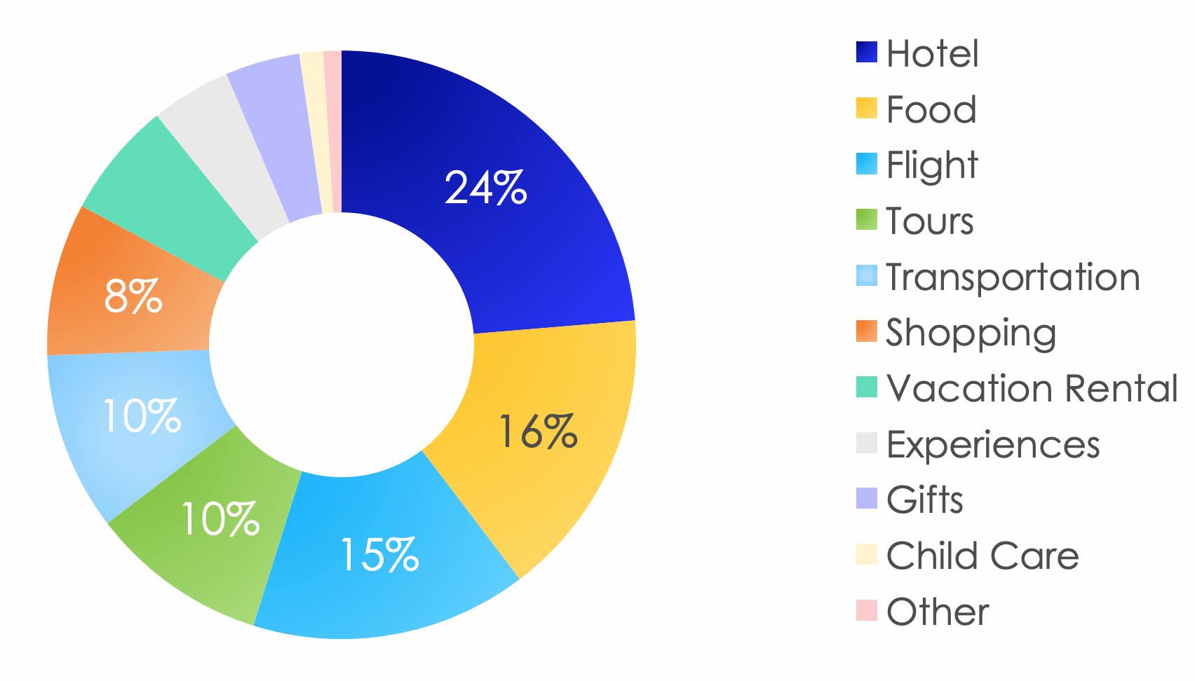 Структура расходов по категориям