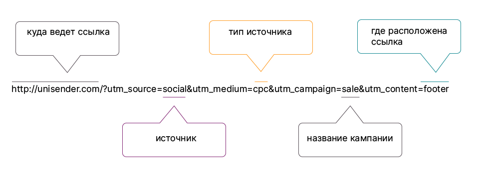 пример utm