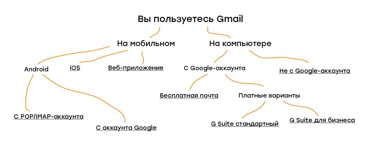 разновидности Gmail
