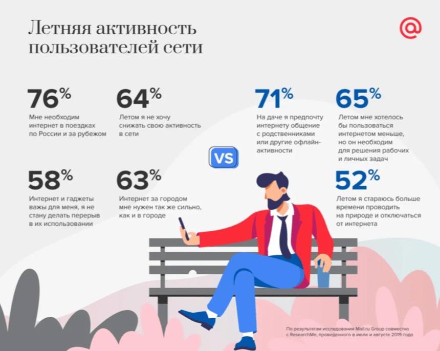 Что россияне говорят по поводу отказа от гаджетов на природе