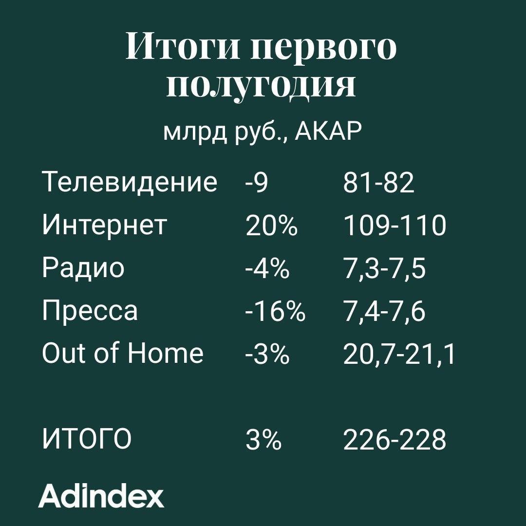 Данные по рынку рекламы от АКАР