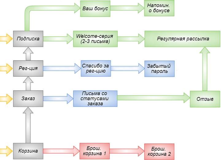 Какие базовые сценарии автоматических писем могут быть реализованы, например, в интернет-магазине