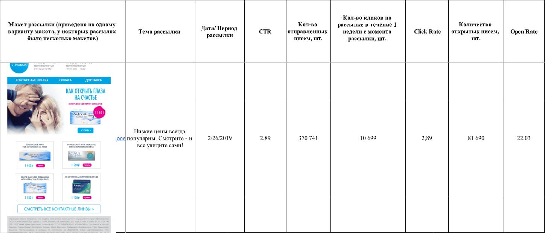 Например, в рассылке за 2 февраля 2019 года мы получили 22% открытий при 370 тыс. отправленных писем