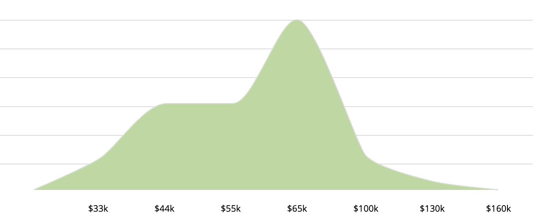 Распределение зарплаты email-маркетологов в США